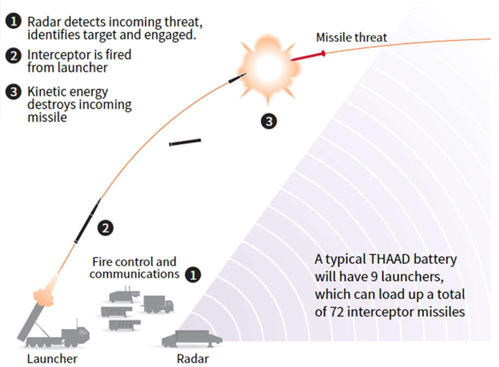 En la primera etapa (1) los radares detectan la amenaza y dan la orden a la batería; luego (2) los nueve lanzadores disparan sus cohetes interceptores (hasta 72); finalmente (3) la explosión convencional destruye el misil balístico en vuelo (Reuters)
