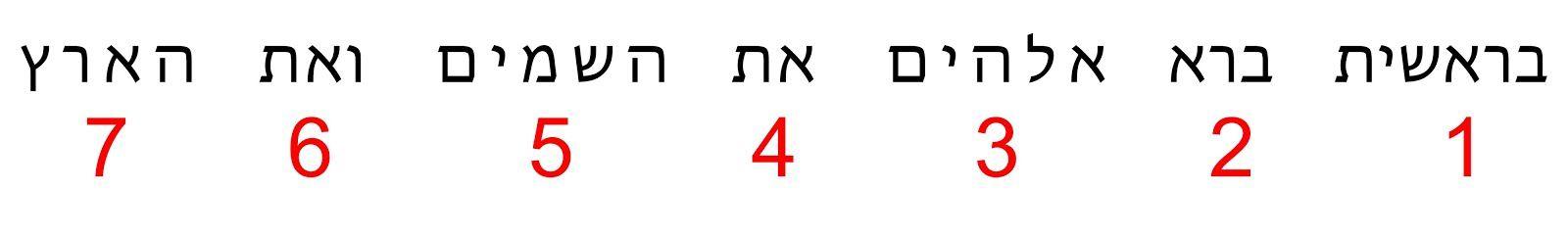 Siete palabras conforman el primer versículo de Génesis.