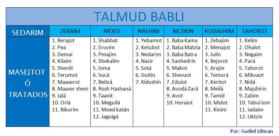 Tabla Talmud