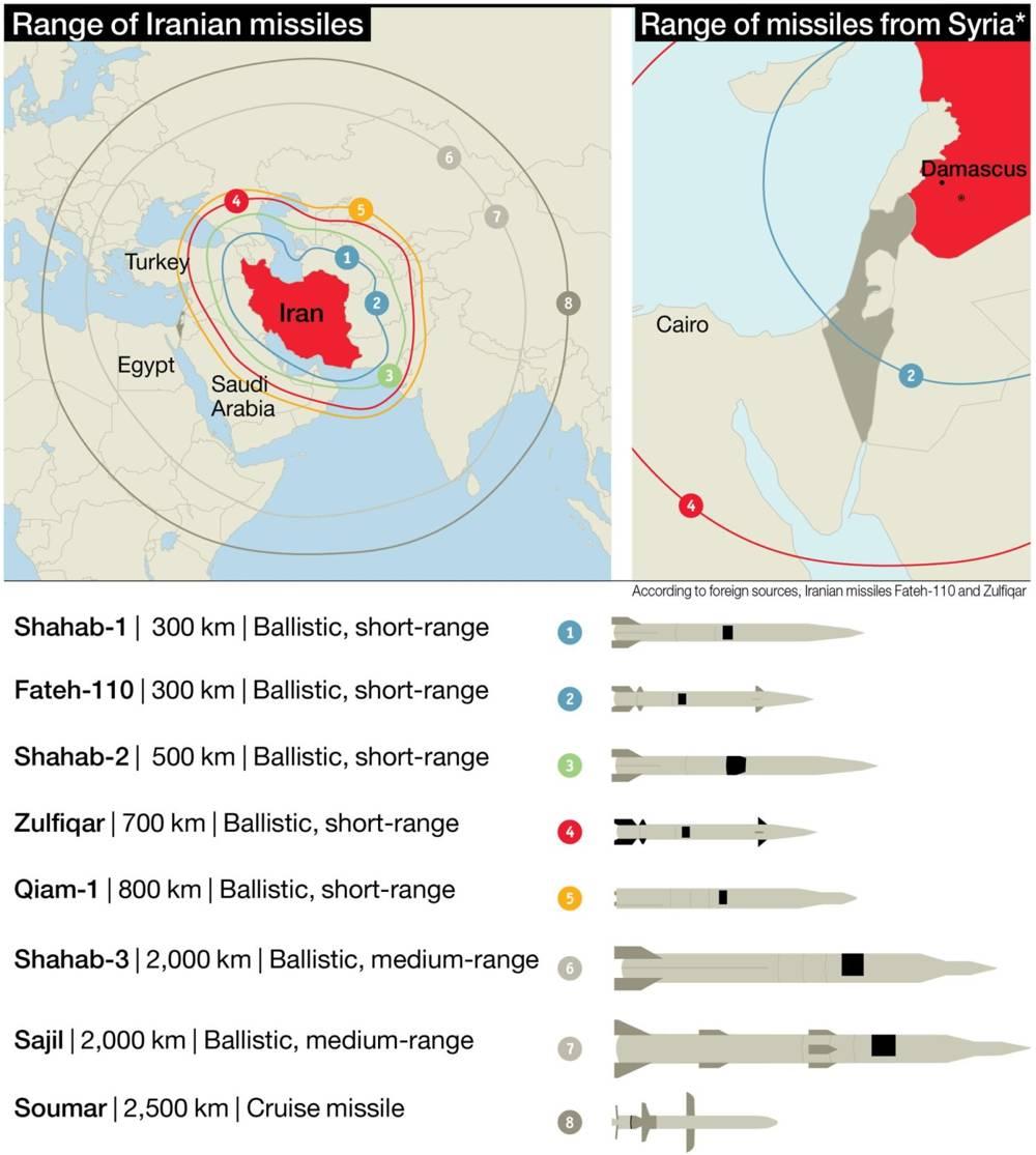Rango de misiles iraníes.