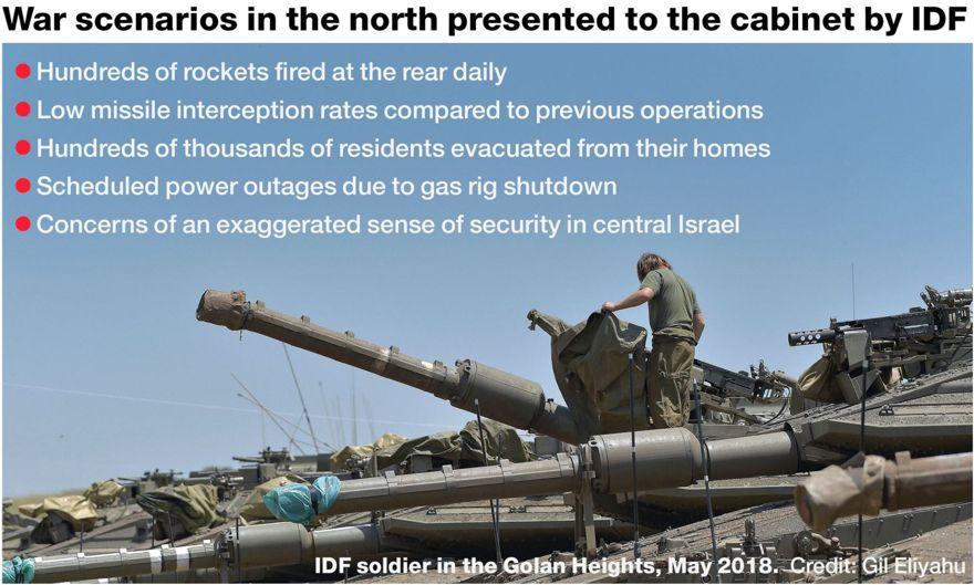 Guerra con Hezbolá, según la FDI: Cientos de cohetes, evacuaciones y cortes de energía