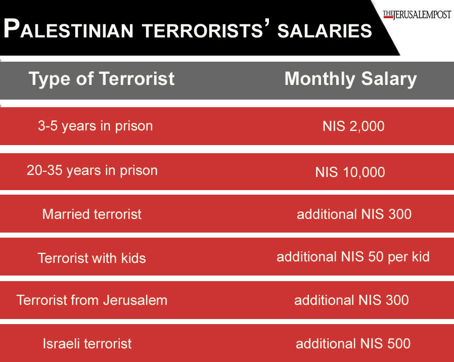 Salarios de los terroristas palestinos (Crédito: Jersualem Post Staff)