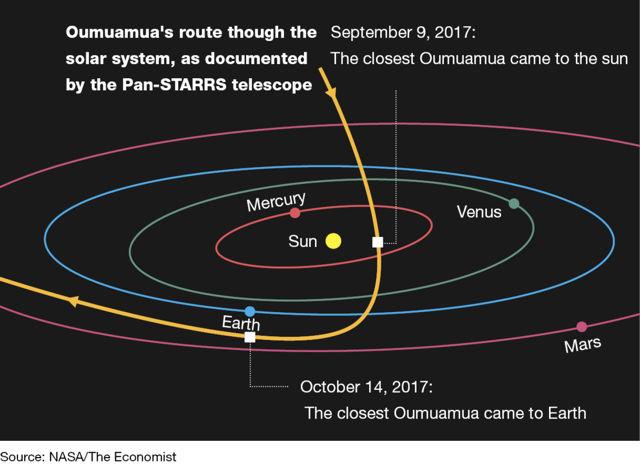 """Científico israelí afirma que Oumuamua podría ser un objeto espacial enviado por una """"civilización extraterrestre"""""""