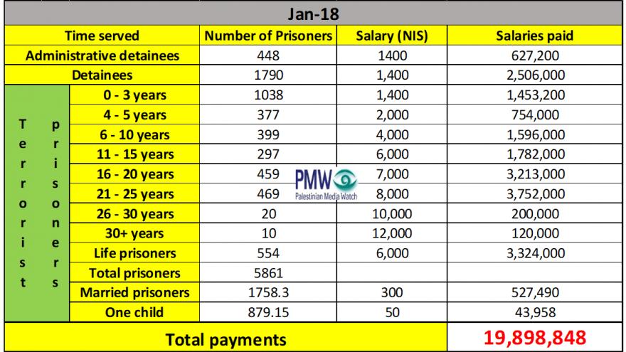 Escala salarial de terroristas de PA (Crédito: PMW)
