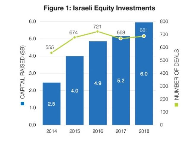 El monto de las inversiones de capital en Israel en 2018, según una cifra de Start-Up Nation
