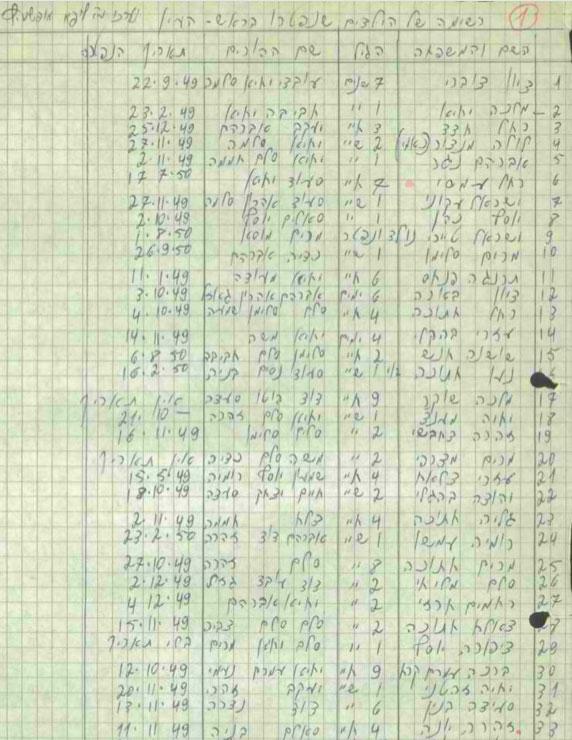 Lista de niños yemeníes fallecidos, 1967 (Archivos del Estado de Israel)