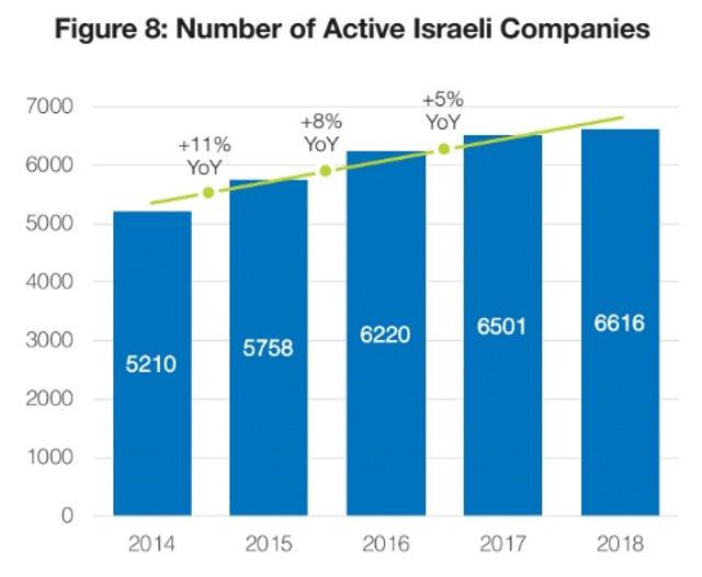 El número de empresas activas en Israel en 2018, según una cifra de Start-Up Nation.