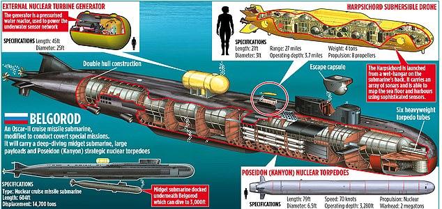 Se espera que el Belgorod opere en el Ártico y en el Atlántico Norte, áreas donde la actividad de los submarinos rusos se ha multiplicado por diez en los últimos años.