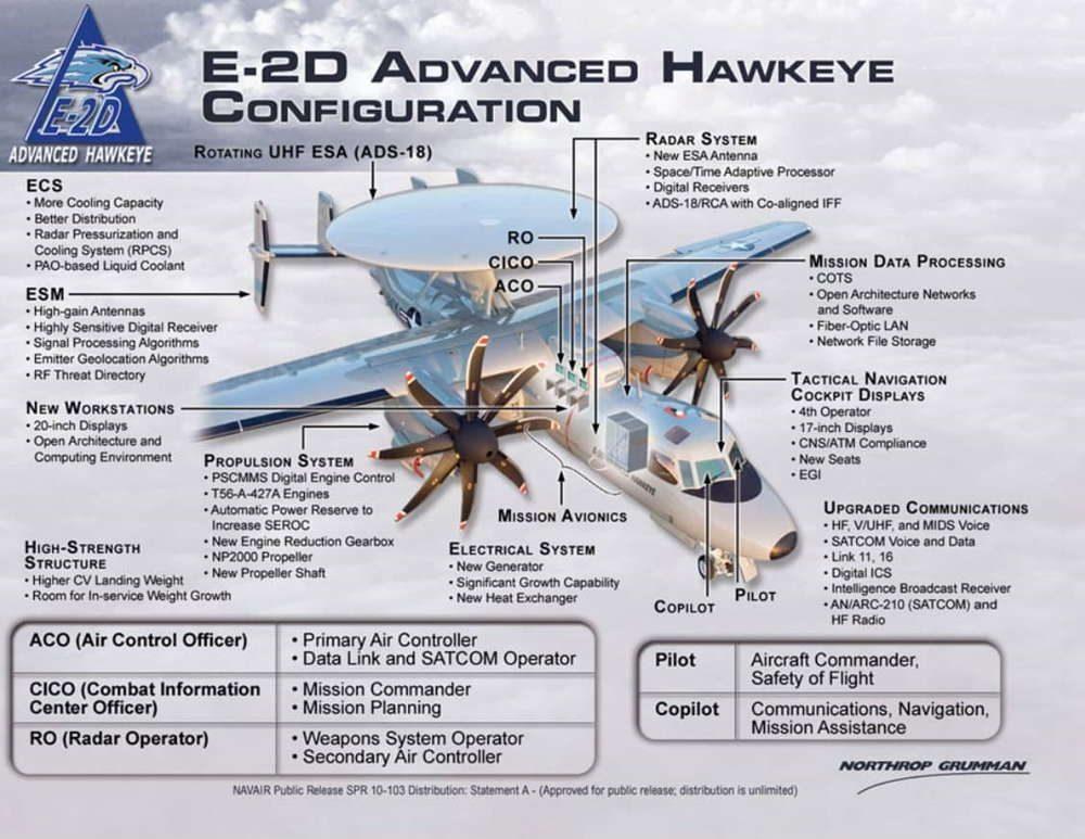 La Marina de los EE. UU. Otorga a Northrop Grumman $ 3 mil millones para 24 aviones E-2D Hawkeye de alerta temprana
