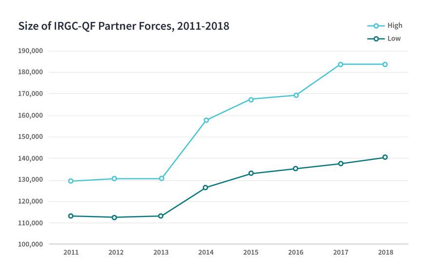 Tamaño de las IRGC-QF, 2011 - 2018