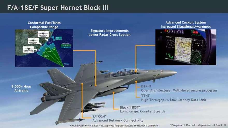Una visión general de las actualizaciones de Super Hornet Block III.