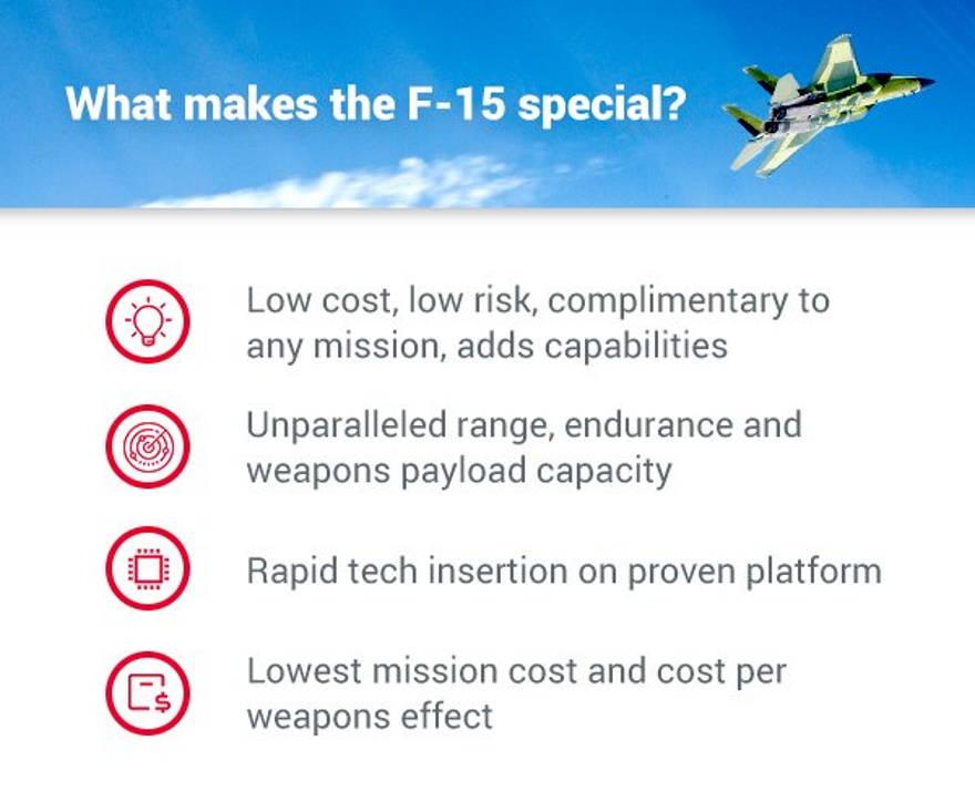 Boeing F-15: Invicto en el combate aire-aire