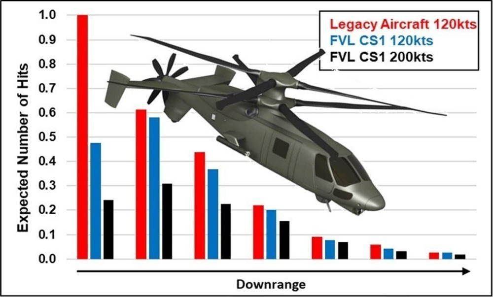 Ejército de EE.UU. elogiado por la Sociedad Técnica Internacional por el avance del vuelo vertical