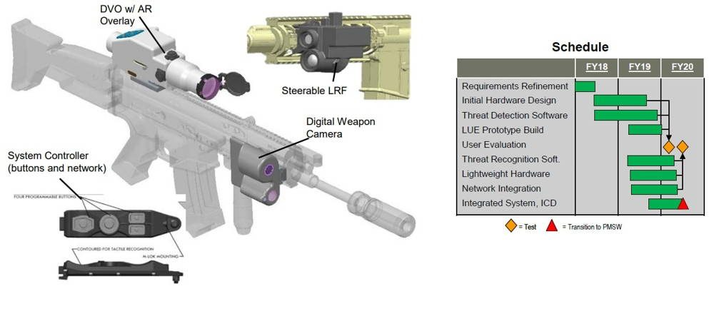 Nuevo rifle del Ejército de EE.UU. empleará algoritmos de Inteligencia Artificial
