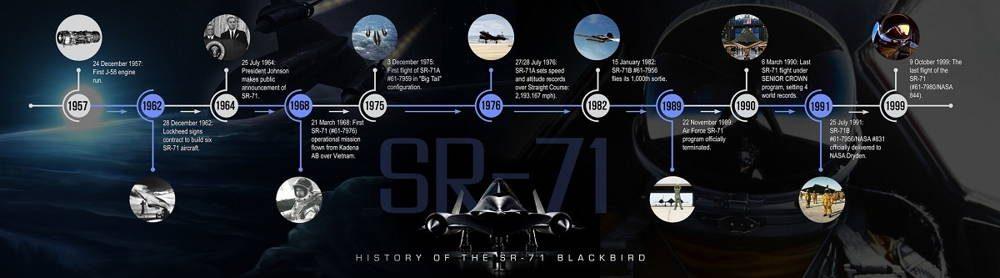 ¿Por qué el avión espía SR-71 era simplemente imbatible?