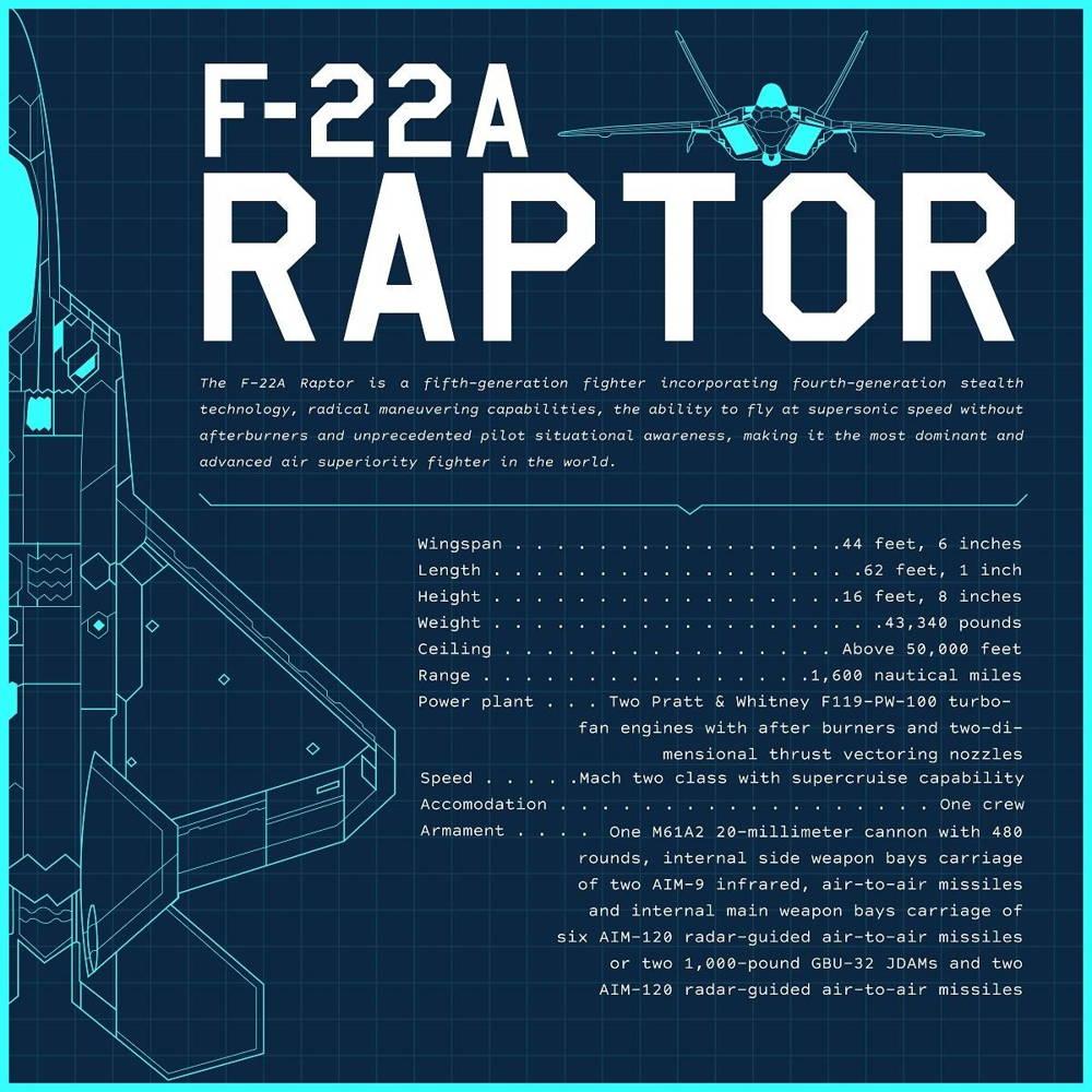 """Por qué el Raptor F-22 es el """"rey de los cielos"""""""