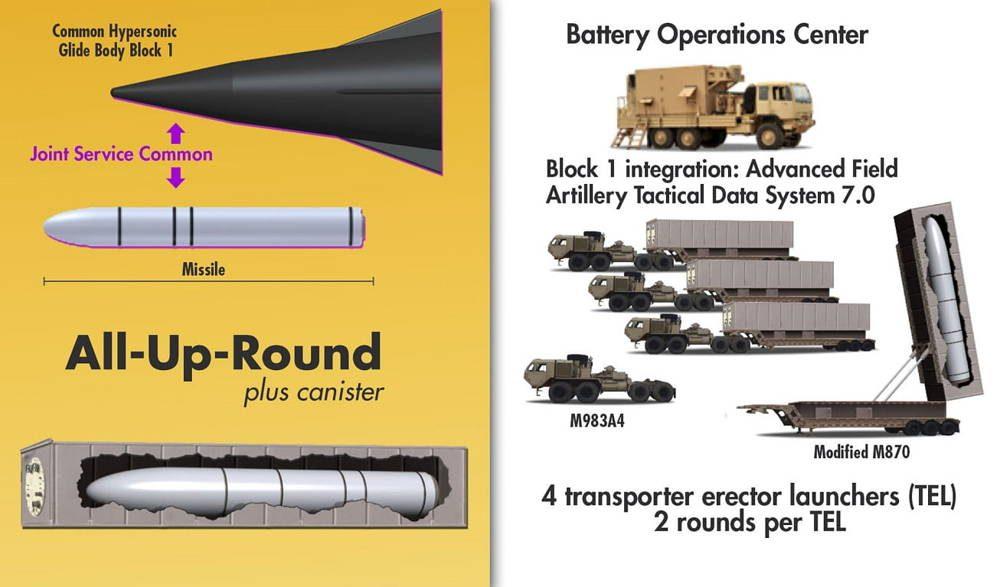 Ejercito de EE.UU. desea tener un prototipo de arma hipersónica de largo alcance para el 2023