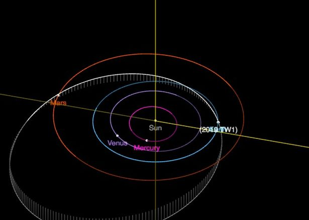 2019 TW1 es un asteroide Apolo, lo que significa que su camino alrededor del sol cruza la órbita de la Tierra