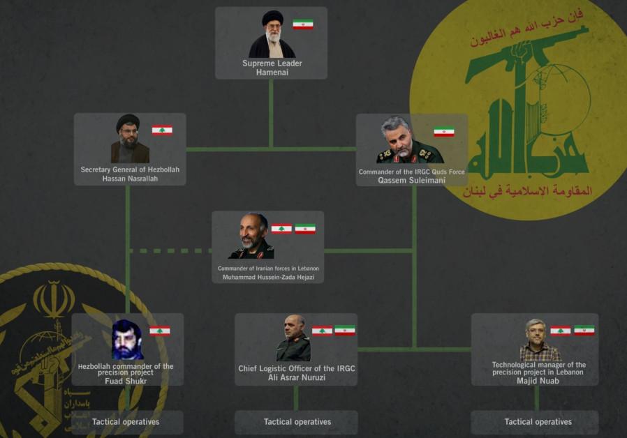 Estructura del eje Irán-Hezbolá para fabricar armas de precisión en el Líbano. (crédito de la foto: FDI)