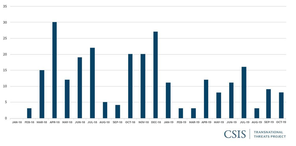 Fuente: Proyecto de datos de eventos y ubicación de conflictos armados (ACLED), https://www.acleddata.com.