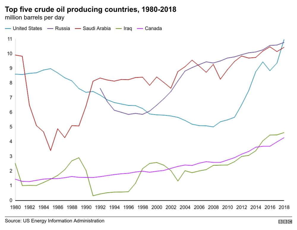 ¿Qué pasará con el petróleo si hay otra guerra?