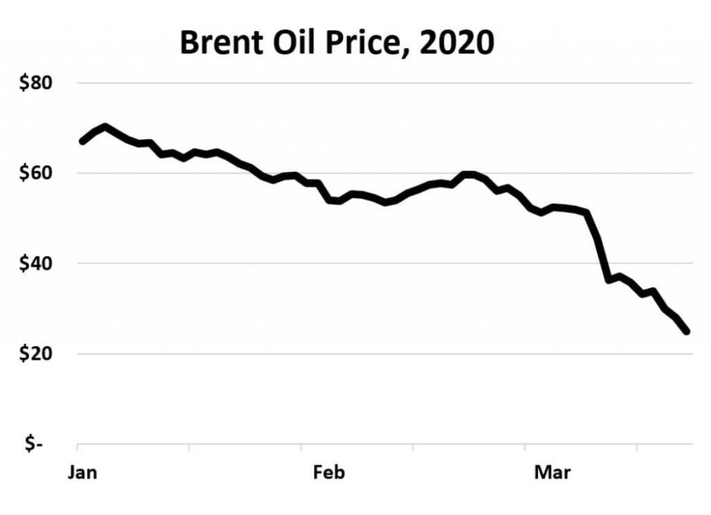 Brendt Oil Price