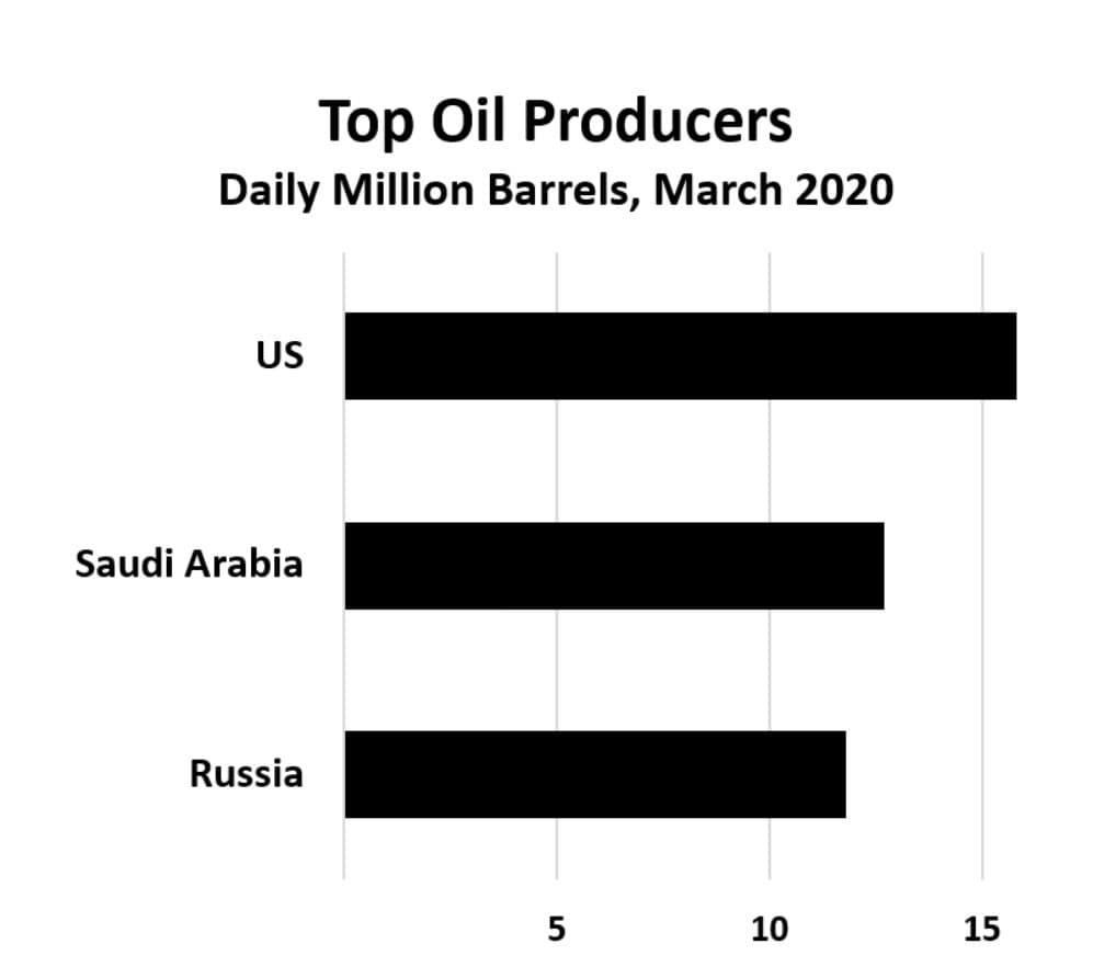 Top Oil Prudcers