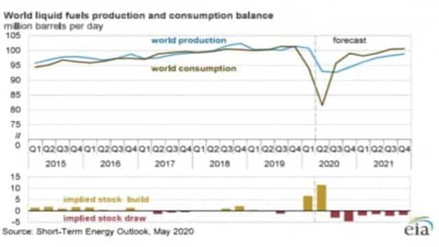 ¿Ha terminado el colapso del petróleo?