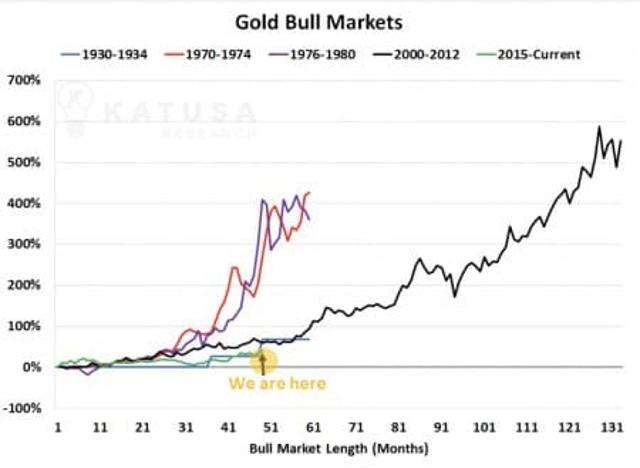 La guerra contra el oro ha comenzado