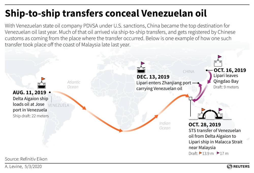 Informe especial: Cómo China adquirió envíos de petróleo de Venezuela a pesar de las sanciones de EE.UU.