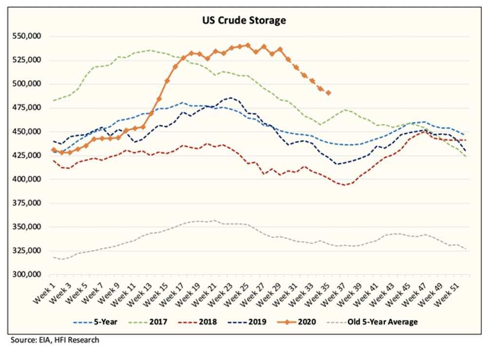Almacenamiento de petróleo crudo de EE.UU. disminuirá aún más en agosto