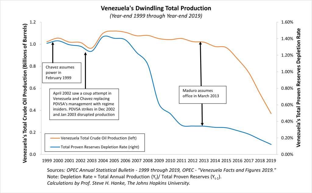 Petroleo de Venezuela cuadro