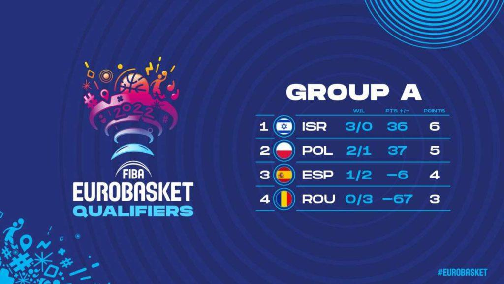 Israel vence a la poderosa España en el clasificatorio de EuroBasket