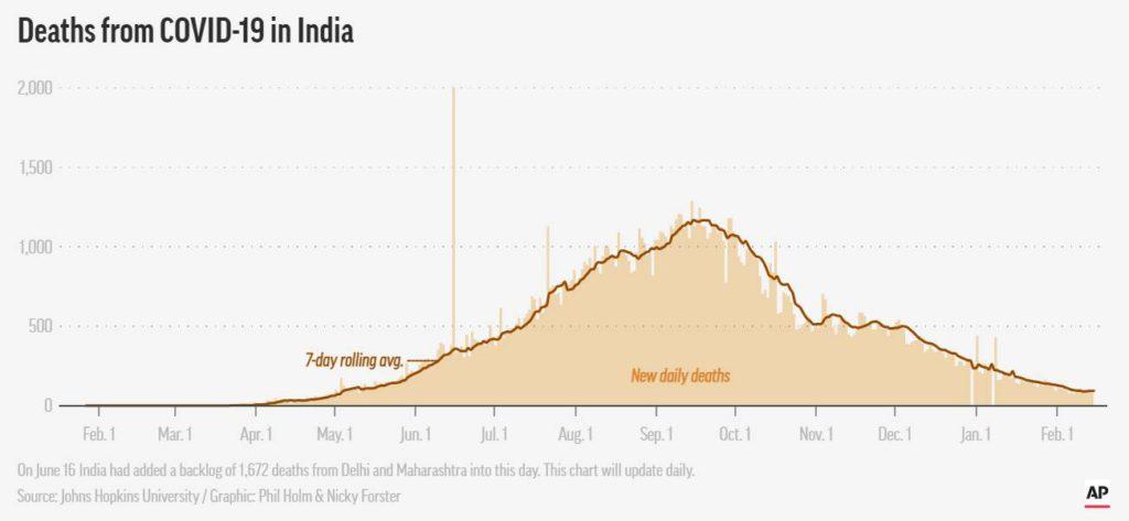 muertes covid india