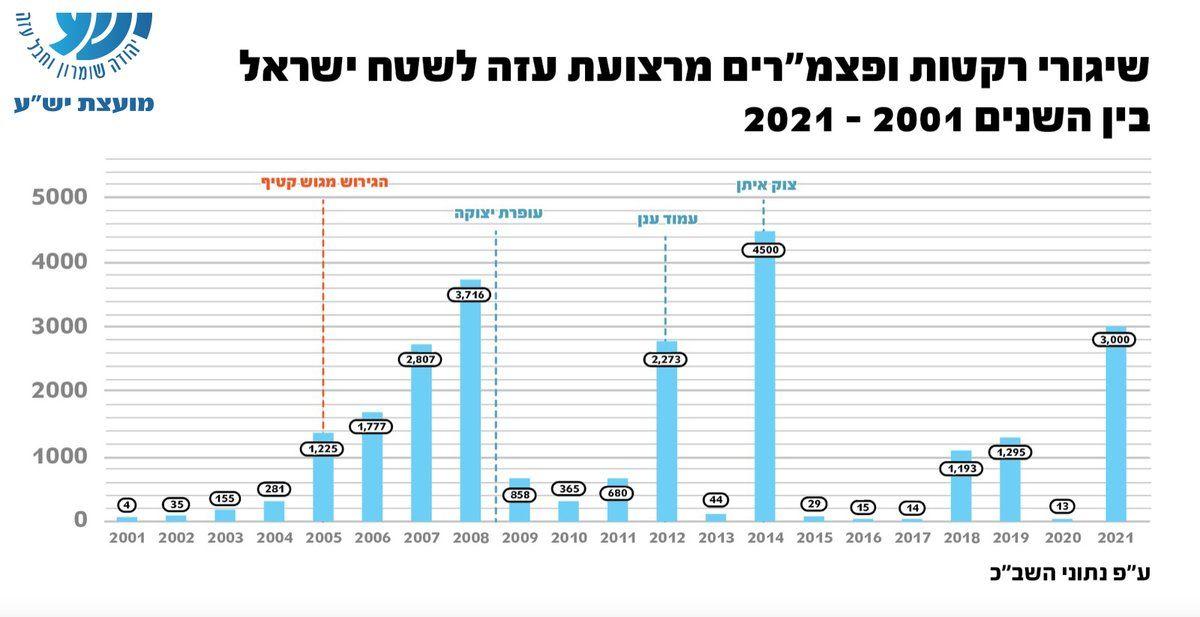 Desde la desconexión de Gaza en 2005: 22.570 cohetes contra civiles israelíes