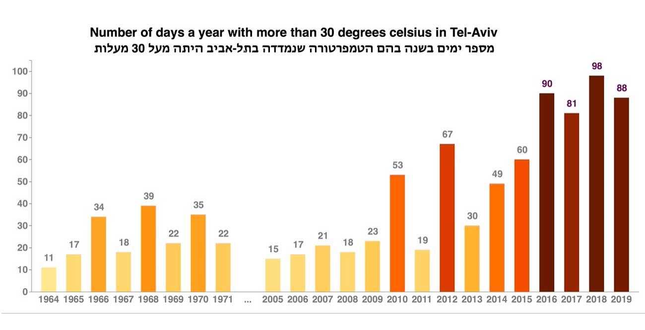 El calor abrasador se vuelva cada vez más habitual en Israel