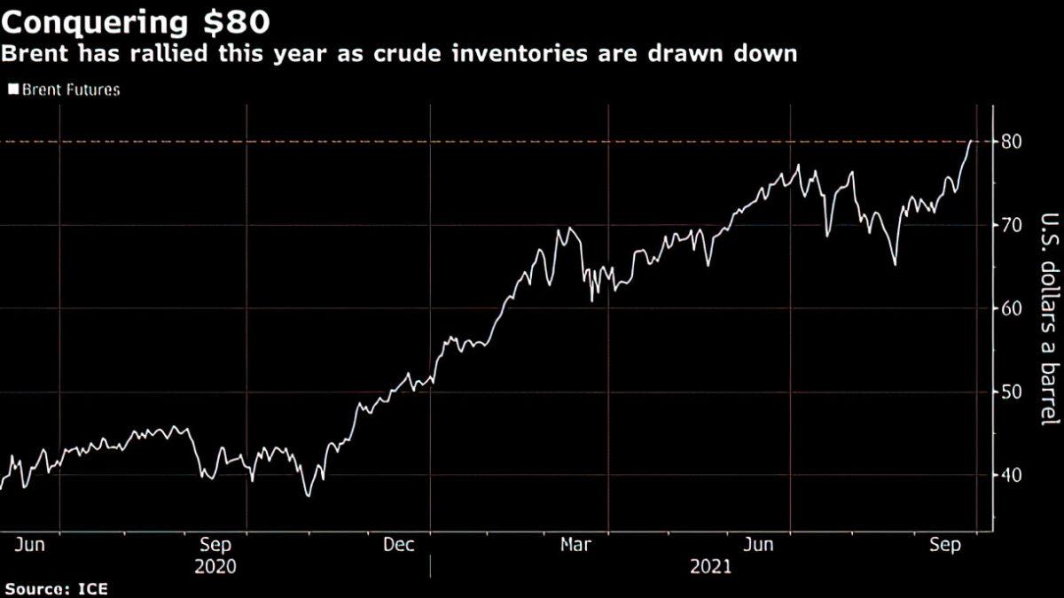 El petróleo Brent supera los $80 dólares mientras la crisis energética mundial sacude los mercados