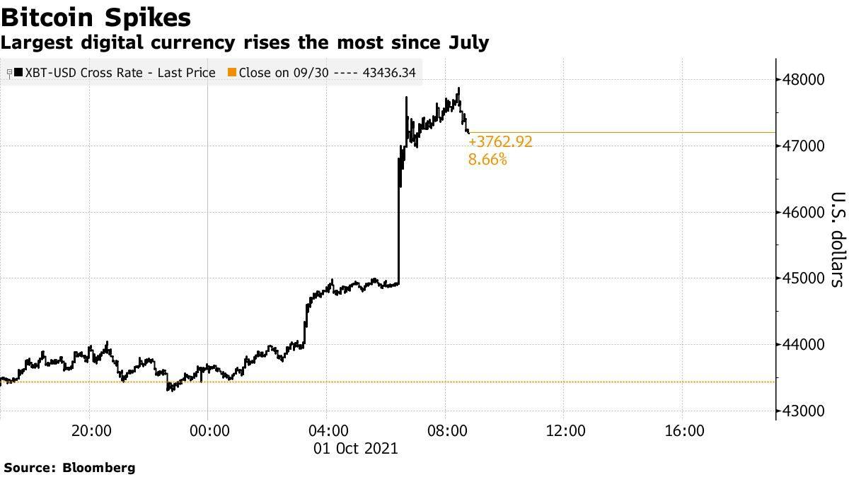 El Bitcoin registra la mayor subida desde julio en cuestión de minutos